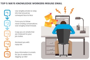 The Top Workplace Productivity Killers, Email Mistakes, and Overused Buzzwords