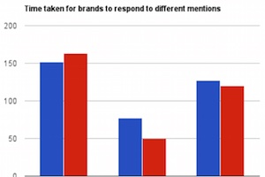 Do Brands Respond to Mentions on Twitter?