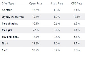 How Special Offers in Email Subject Lines Impact Performance