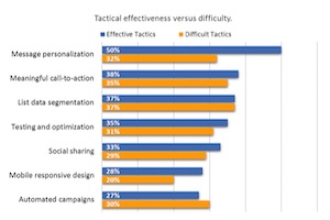 The Most Effective Email Marketing Tactics in 2017