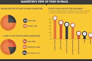 Video in Marketing Emails: Trends and Benchmarks [Infographic]