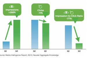 Which Ad Channel Delivered Clicks at the Lowest Cost in 3Q13?