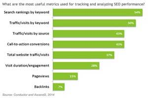Enterprise SEO Benchmarks: Top Tactics, Challenges, and Metrics