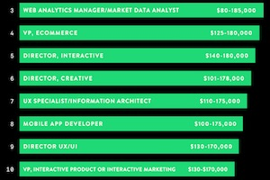 The 10 Highest-Paying Digital Marketing Jobs