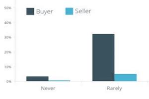 Are B2B Sales Meetings Useful?