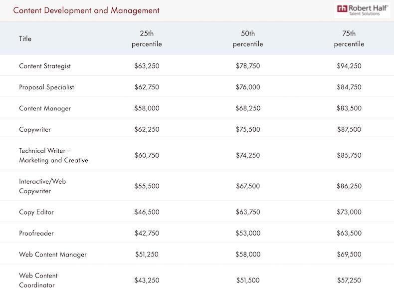 Content development and management estimated 2022 salaries