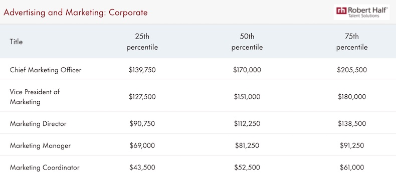 Corporate advertising and marketing estimated 2022 salaries