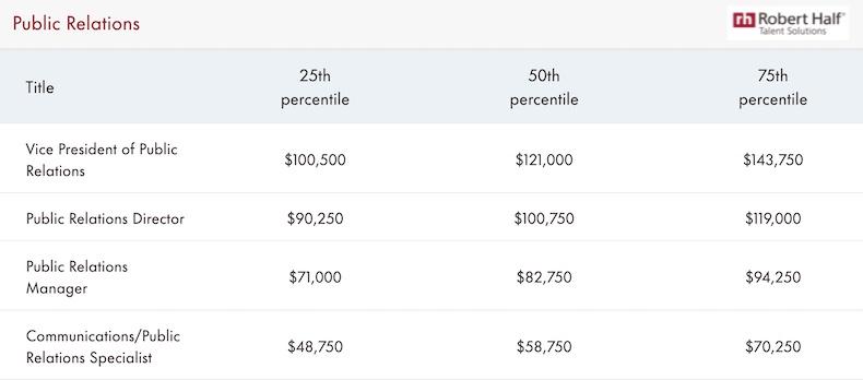 Public relations estimated 2022 salaries
