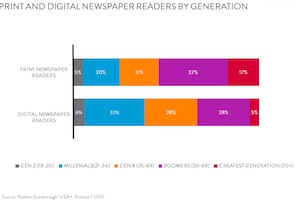Newspaper Readership Trends by Platform and Age
