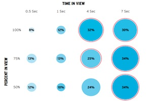 Viewability's Impact on the Effectiveness of Digital Advertising