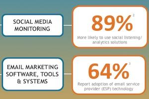 Trending Content Topics in B2B Marketing