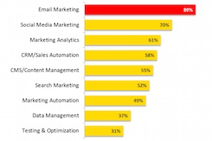 B2B Marketing Technology: Top Tools, Objectives, and Challenges