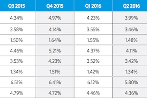 E-Commerce 2Q16 Benchmarks by Device Type