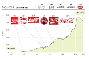 The Evolution of 13 Famous Logos [Infographic]
