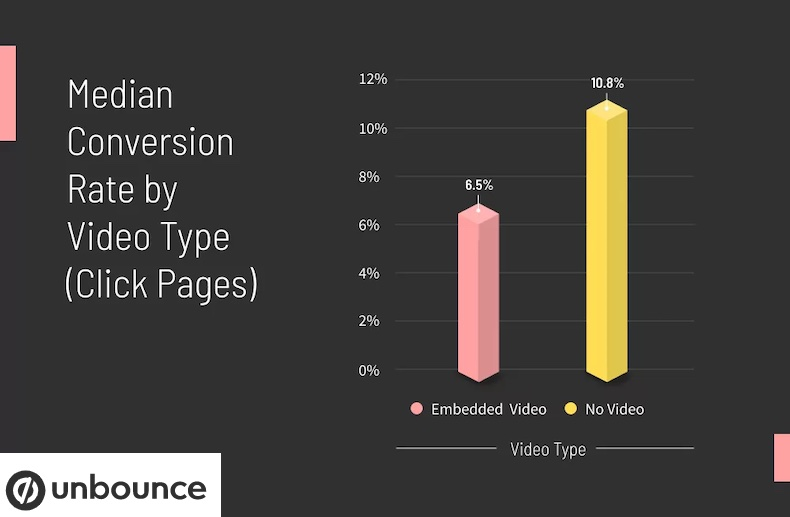 Median conversion rate for click landing pages by video type