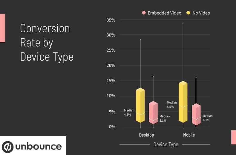 Median conversion rate for landing pages by device type