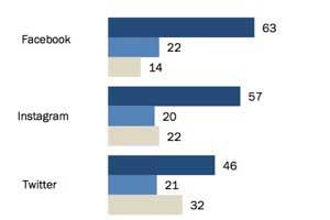 How Gender, Age, and Left-Handedness Affect E-Commerce Behavior [Infographic]