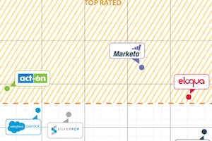 The Top-Rated Marketing Automation Software Platforms