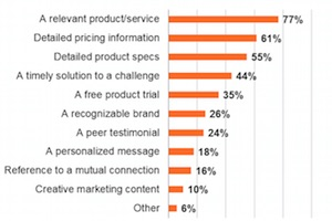 IT Buyer Behavior: Purchase Research and Communication Channels