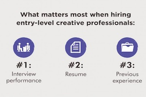 Landing a Marketing Job: What Matters to Hiring Managers [Infographic]
