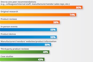 The Content Qualities That Most Influence B2B Purchasing Behavior