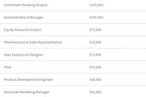 LinkedIn Data: The 10 Highest-Paying Jobs and Fields of Study