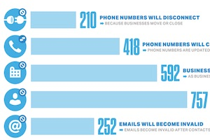 How Quickly Does B2B CRM Contact Data Become Outdated?