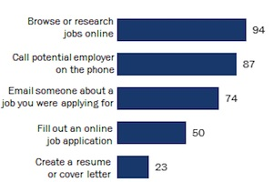 How Americans Search for Jobs in the Digital Age