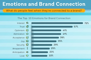 What Emotionally Connects Consumers to Brands?