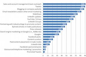 B2B Content Marketing: Top Tactics, Goals, and Tools