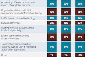 Top Roadblocks to Better Collaboration Between Brands and Agencies