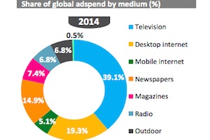 2015 Global Ad Spend Forecast by Medium and Region