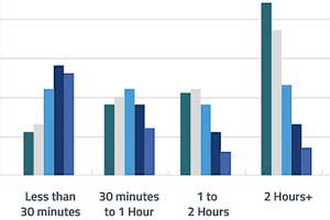 Adults Are Spending Nearly Two Hours Per Day on the Mobile Web