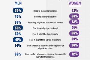 The Top Hopes and Fears of Would-Be Small Business Owners