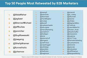 How B2B Marketers Use Twitter: Top Content Sources, Most Retweeted Handles