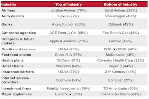 The Most and Least Liked Industries in America