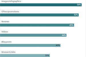 How SMBs Are Using Social Media: Platform, Posting, and Content Trends