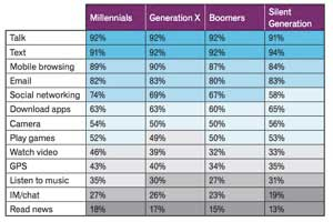How Different Generations Use Smartphones