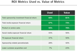 Measuring Sponsorship ROI: Marketers' Favorite Metrics