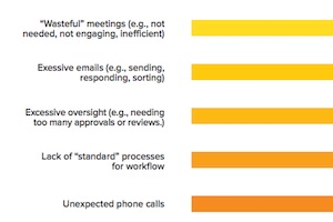 What Do Marketers Do All Day at Work?