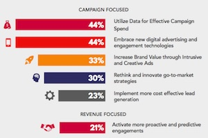 How the Role of the CMO Is Changing