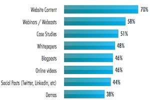 Top B2B Marketing Channels and Tactics