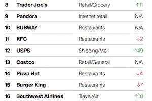 The 20 Most 'Simple' Brands