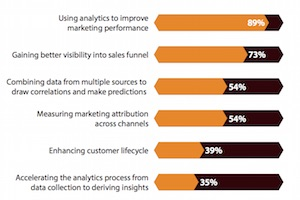 The State of B2B Digital Marketing Analytics