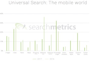 Google Search Trends: How Results Pages Are Evolving