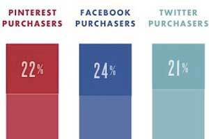 How Facebook, Twitter, and Pinterest Sharing Affects Sales