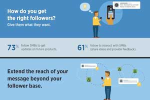 How Twitter Followers Help SMBs [Infographic]