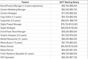 2017 Marketing Salary Guide: Pay Forecasts for Brand and Agency Positions