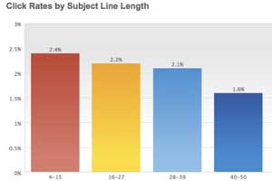 Email Newsletter Performance by Time Sent and Subject Line Length