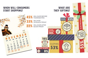 The Role of Mobile in Holiday Shopping [Infographic]